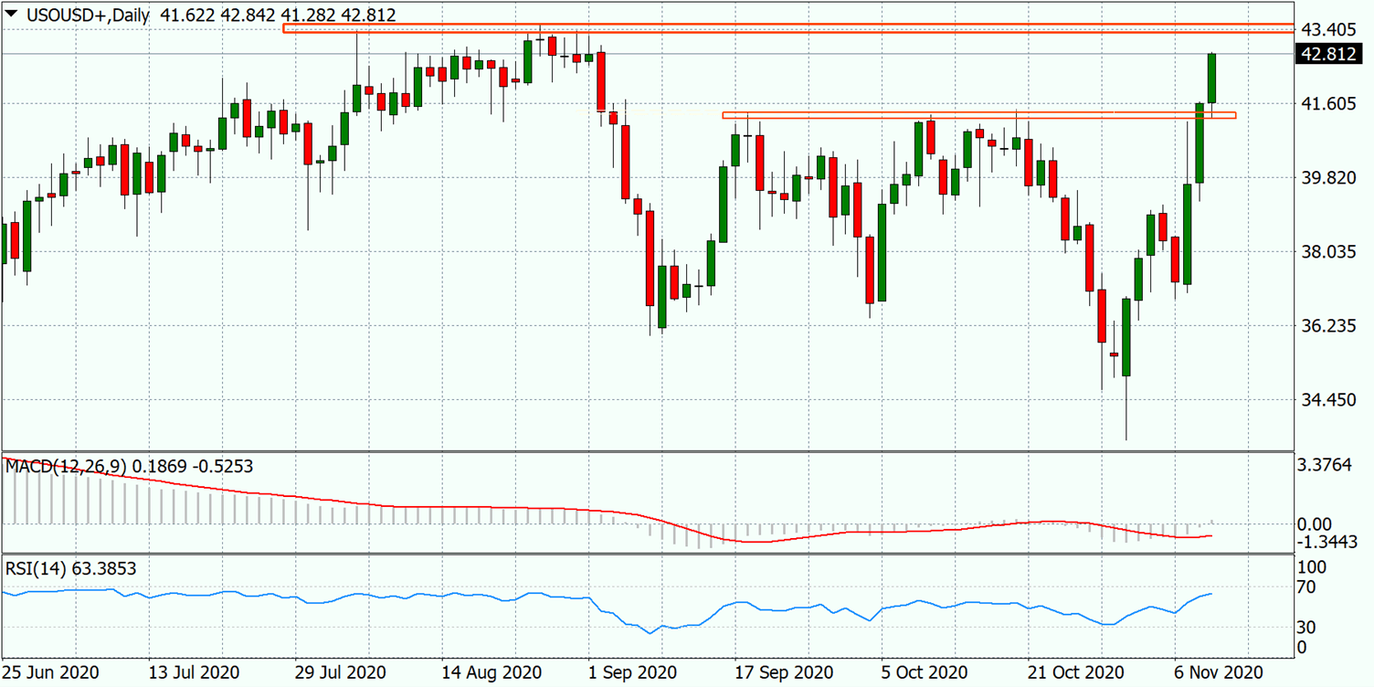 WTI may continue to rise towards $43.50-55 supply zone